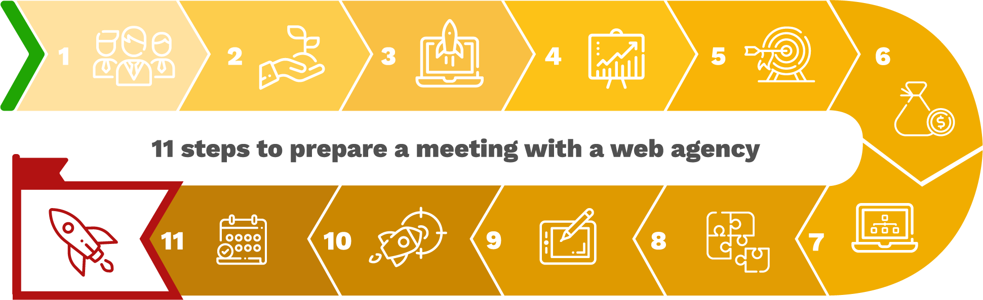 Infographics : How to prepare a meeting with a web agency