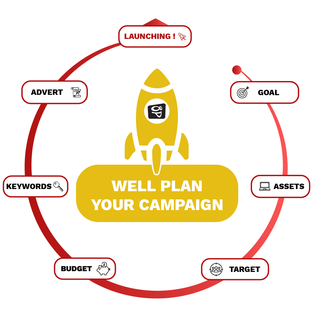 Infographic : Well plan your campaign